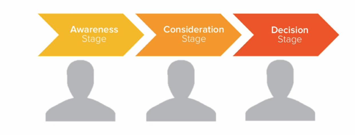 Cornerstone Content marketing