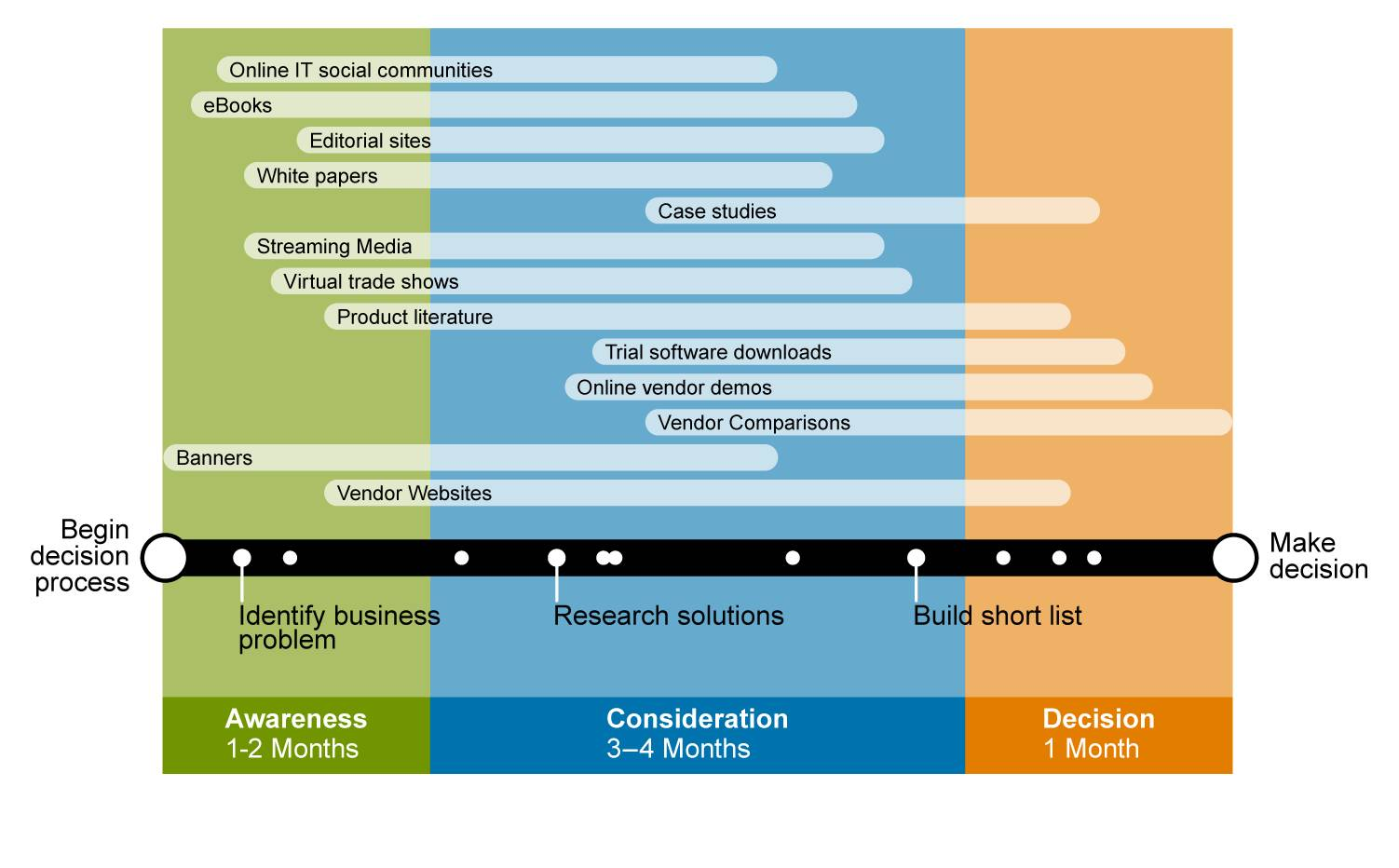 TechTarget_Content_Format_by_Stage.jpg